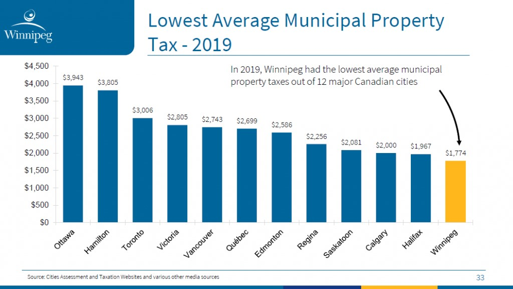 lowest average municipal tax property